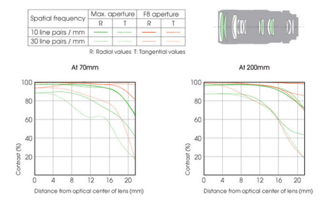 Sony 70-200mm f/2.8G Lens Construction and MTF Chart
