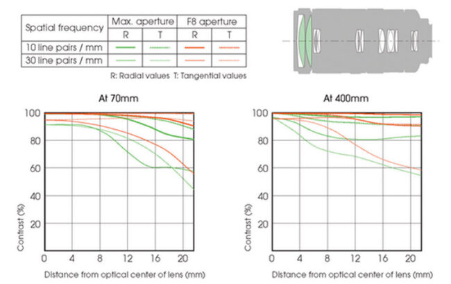 Sony 70-400mm f/4-5.6 G SSM II Lens Construction and MTF Chart