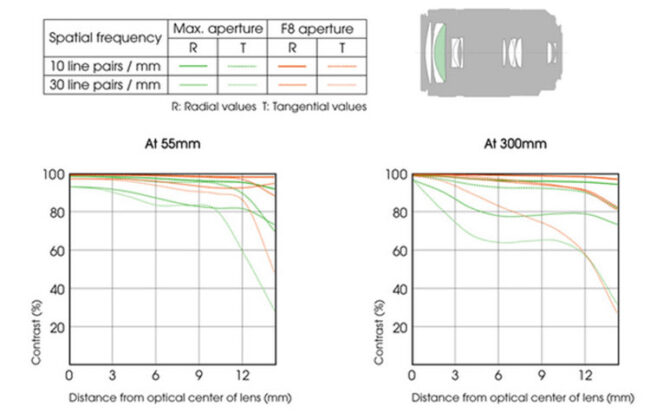 Sony DT 55-300mm f/4.5-5.6 SAM Lens Construction and MTF Chart