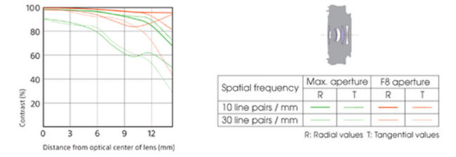 Sony E 20mm f/2.8 Lens Construction and MTF Chart