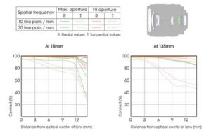 Sony DT 18-135mm f/3.5-5.6 SAM Lens Construction and Chart