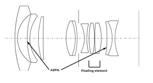 Leica Summilux-M 21mm f/1.4 Asph Diagram