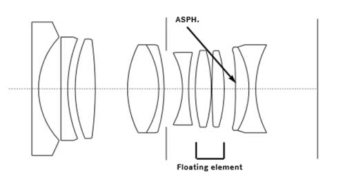 Leica Summilux-M 24mm f/1.4 ASPH Diagram