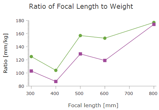 Ratio of Focal Length to Weight