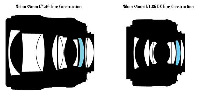 Nikon 35mm f/1.4G vs Nikon 35mm f/1.8G Lens Construction