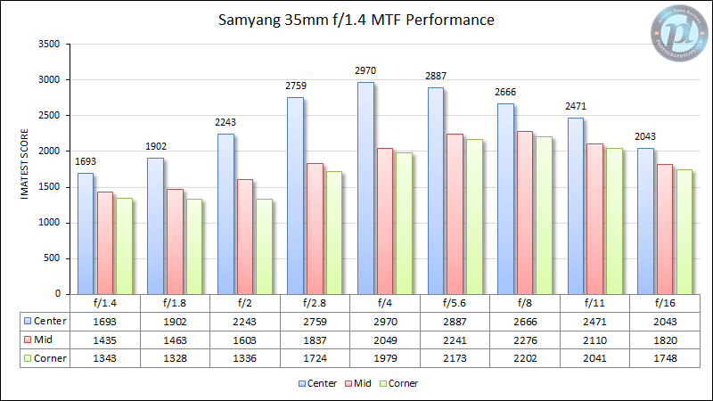 Samyang 35mm f/1.4 MTF Performance