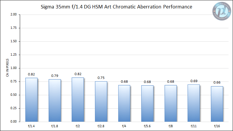 Sigma 35mm f/1.4 DG HSM Art Chromatic Aberration Performance