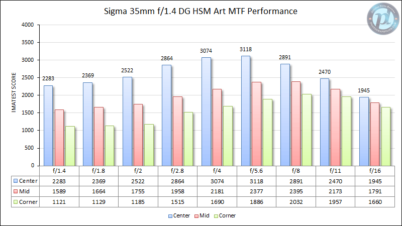 Sigma 35mm f/1.4 DG HSM Art MTF Performance