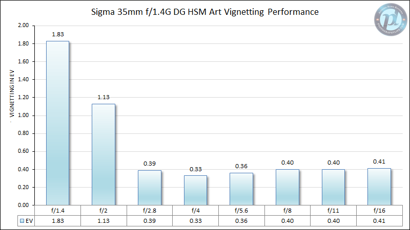 Sigma 35mm f/1.4 DG HSM Art Vignetting Performance