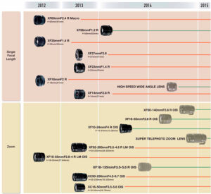 Fujifilm Updates X-Mount Lens Roadmap