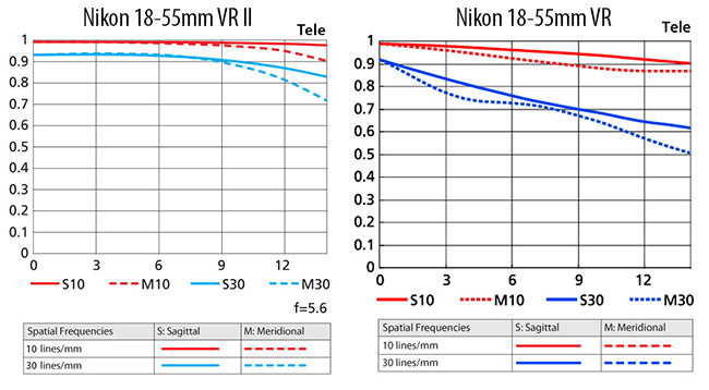 Nikon 18-55mm VR II vs 18-55mm VR MTF Tele