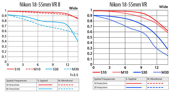 Nikon 18-55mm VR II vs 18-55mm VR MTF Wide