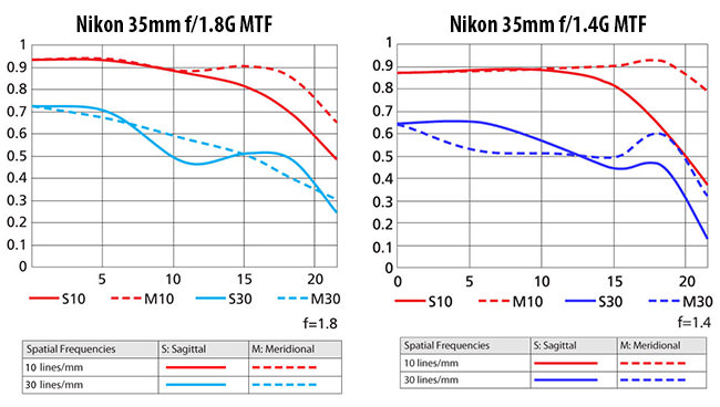 Nikon 35mm f/1.8G MTF vs Nikon 35mm f/1.4G MTF