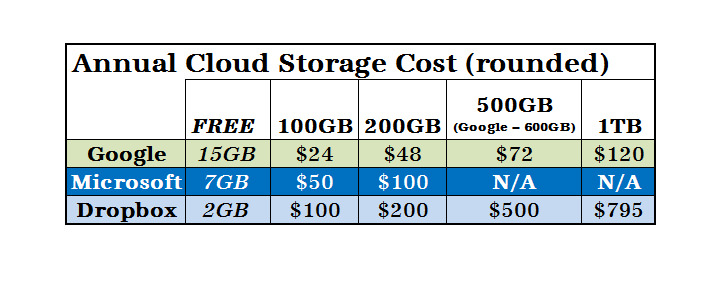 CloudStorageCosts