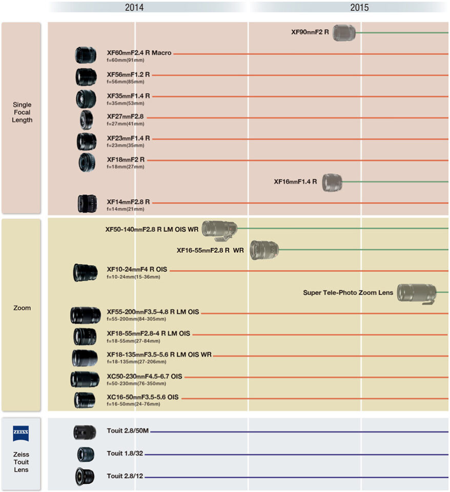 Fujifilm Lens Roadmap July 2014