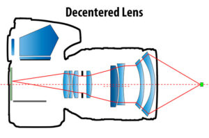 What is a Decentered Lens?