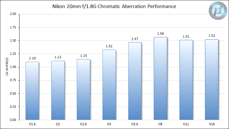 Nikon 20mm f/1.8G Chromatic Aberration Performance