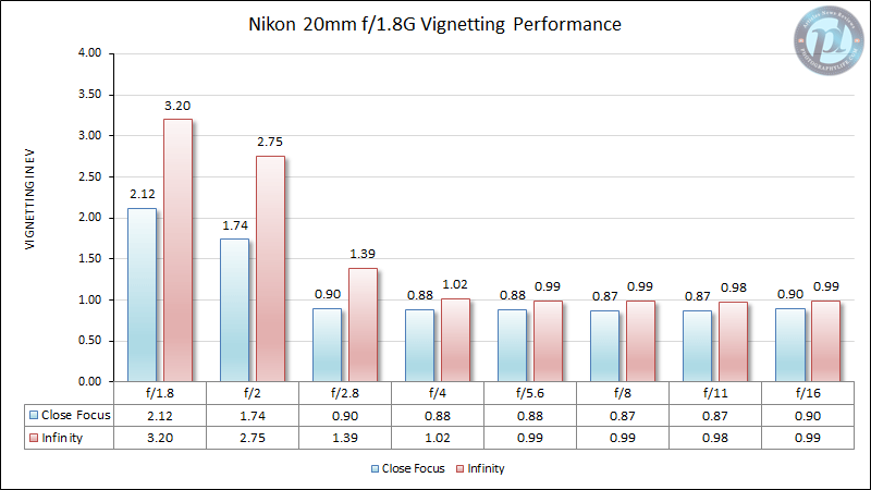 Nikon 20mm f/1.8G Vignetting Performance