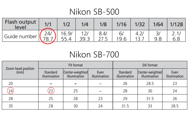 Nikon SB-500 vs SB-700 Guide Number Comparison