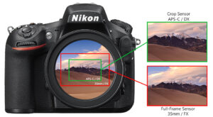 What is Crop Factor?