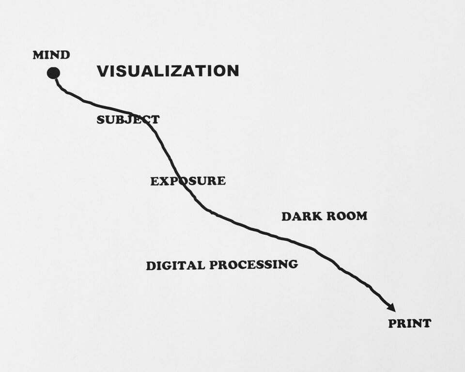 Process of Visualization (1)