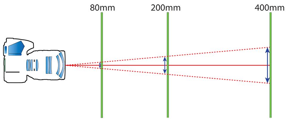 Focal Length and Camera Shake