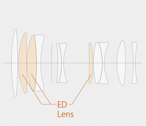 Fujinon XF 90mm f/2 R LM WR Lens Construction
