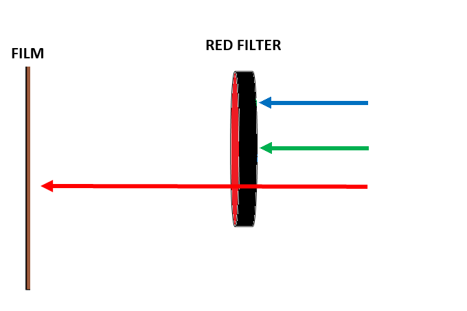 Red Filter