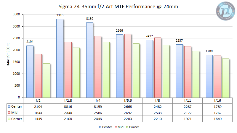 Sigma 24-35mm f/2 Art MTF Performance at 24mm