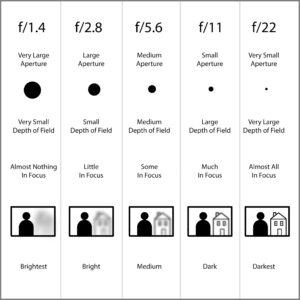 Lens Aperture Chart for Beginners
