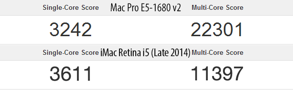 Geekbench Mac Pro vs iMac i5 Late 2014