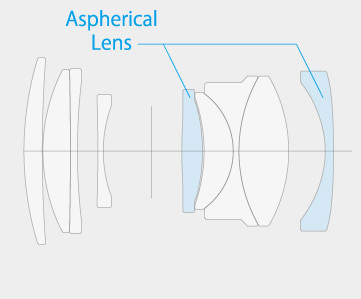Fujifilm XF 35mm f/2 R WR Lens Construction