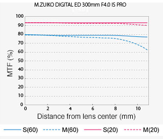 Olympus M.Zuiko Digital 300mm f/4 IS Pro MTF Chart