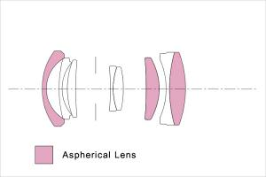Sigma 19mm f/2.8 DN Art Lens Construction