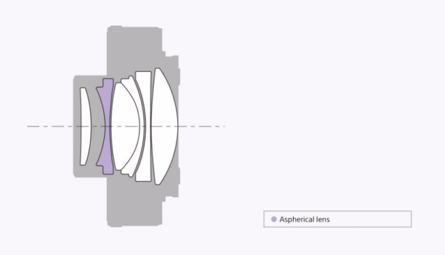 Sony FE 1.4x TC Lens Construction