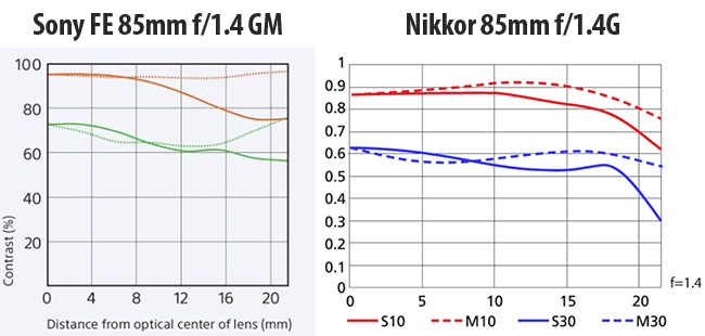 Sony FE 85mm f/1.4 GM vs Nikkor 85mm f1.4G MTF