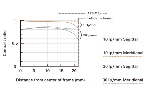 Tamron SP 85mm f/1.8 Di VC USD MTF Chart