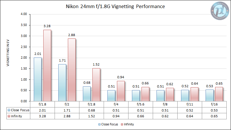Nikon 24mm f/1.8G Vignetting Performance