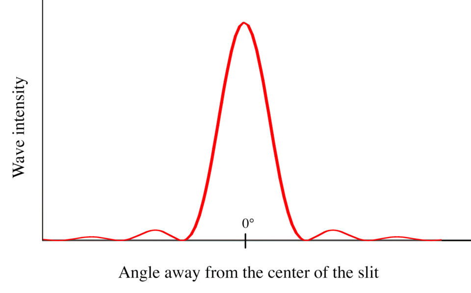 Single Slit Diffraction Graph
