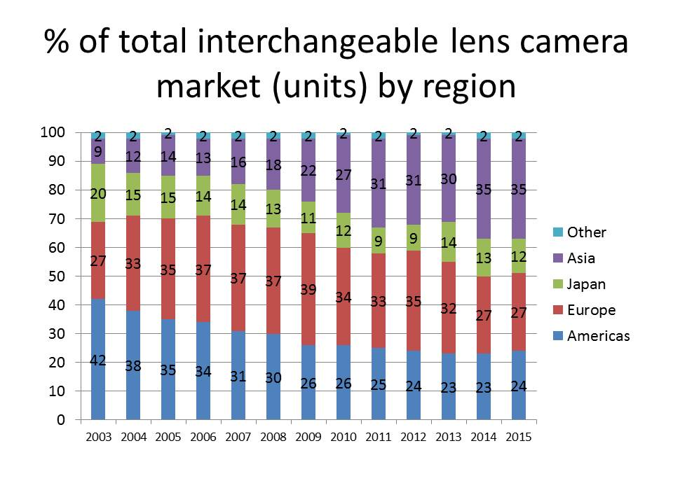 interchangeable lens cameras units by region
