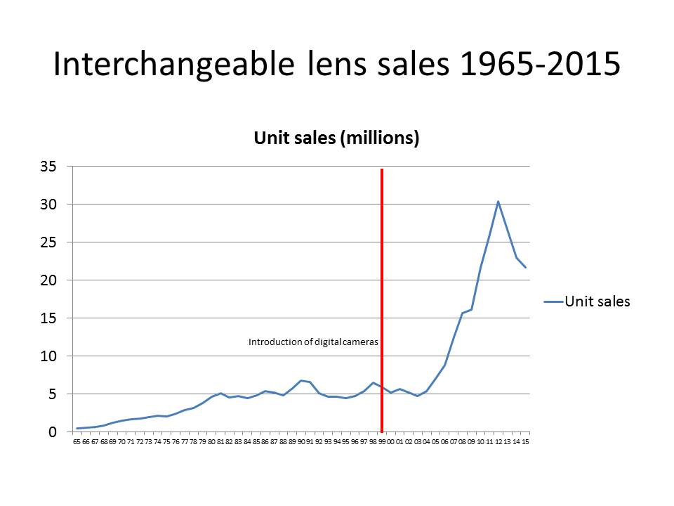 interchangeable lens sales 1965-2015