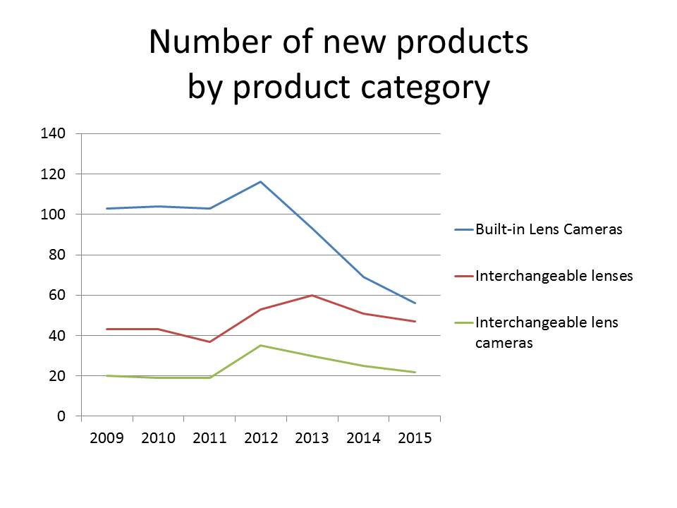 number of new products