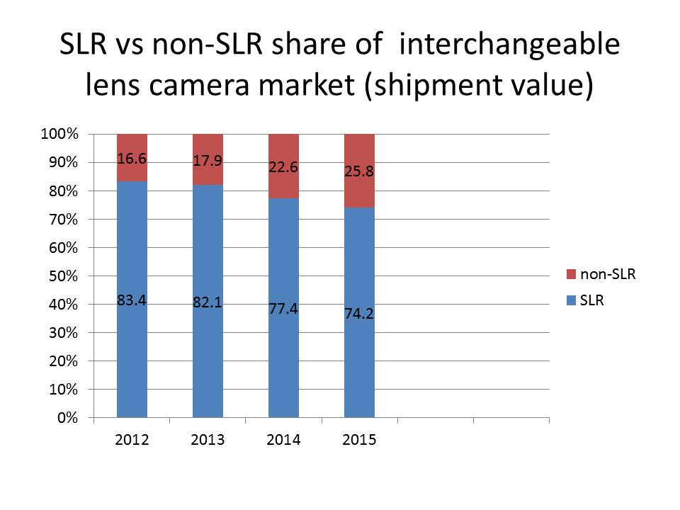 slr share of shipment value