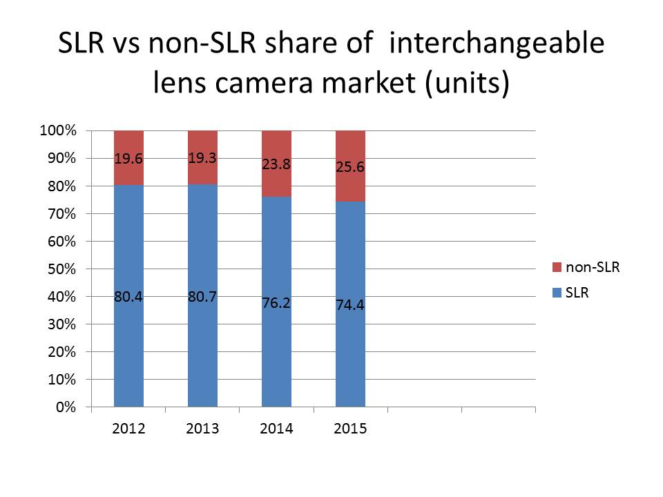 slr unit share of market