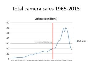 total camera sales 1965 onward