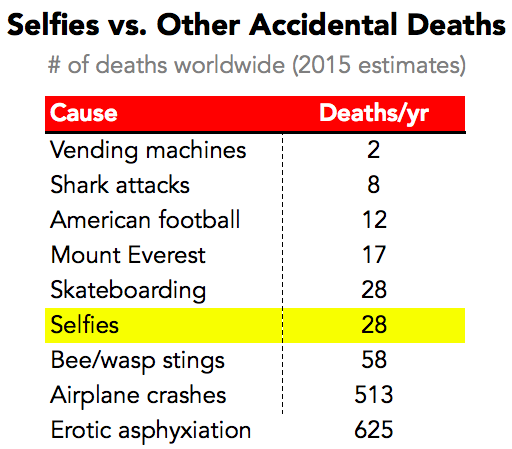 Selfies vs Other Accidental Deaths