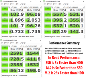 NVMe vs SSD vs HDD Performance