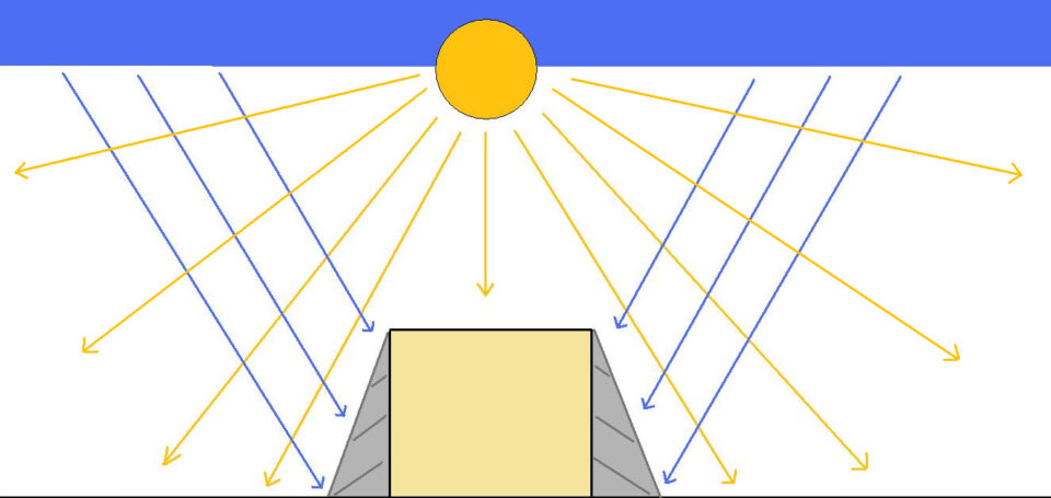 Mid-day sun schematic