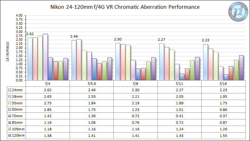 Nikon 24-120mm f/4G VR Chromatic Aberration Performance