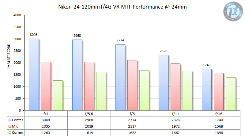 Nikon 24-120mm f/4G VR MTF Performance 24mm
